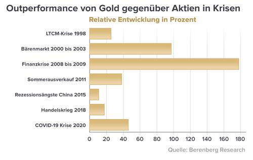 Ist land in goldschmuck am billigsten welchem Gold kaufen